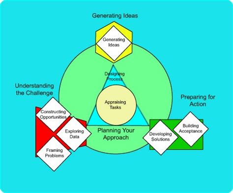A Thinking-in-Action Approach Patricia Benner, C and I in A